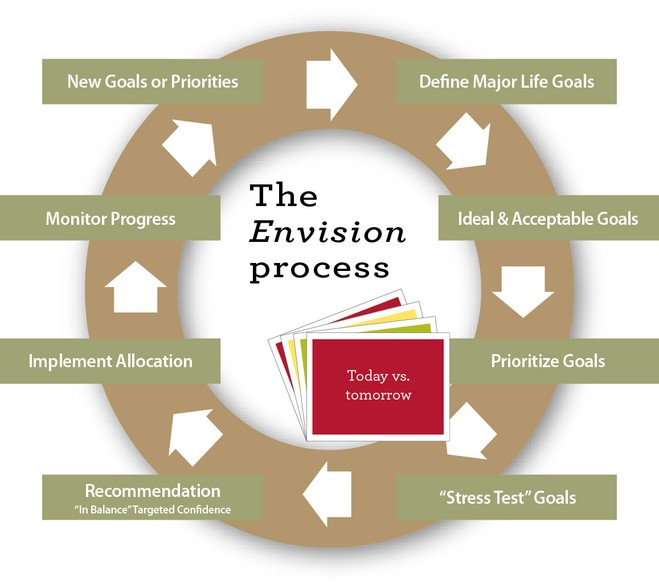Envision® planning : Wells Fargo Advisors